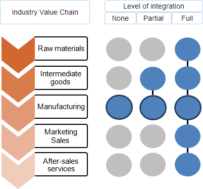 levels-of-vertical-integration